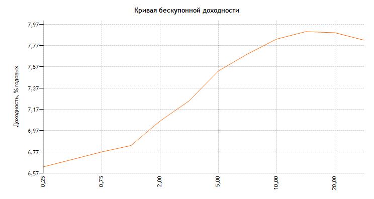 Вот так может выглядеть кривая бескупонной доходности на сайте cbr.ru