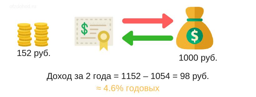 Уравнение с одним неизвестным. От чего зависит доходность облигаций
