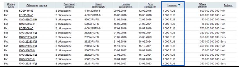 На сайте rusbonds можно посмотреть номинал прямо в списке во время поиска